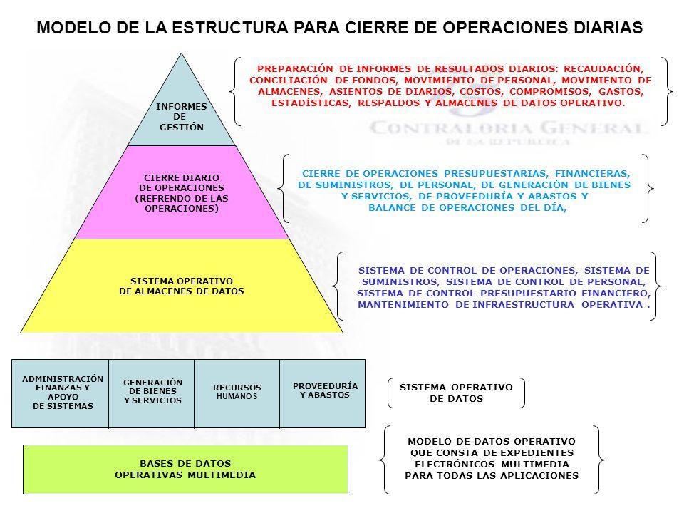 MODELO DE LA ESTRUCTURA PARA CIERRE DE OPERACIONES DIARIAS