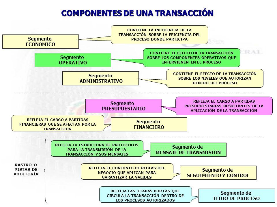 COMPONENTES DE UNA TRANSACCIÓN