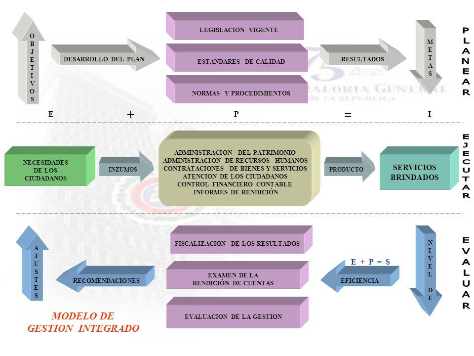+ = MODELO DE GESTION INTEGRADO E P I SERVICIOS BRINDADOS E + P = S O