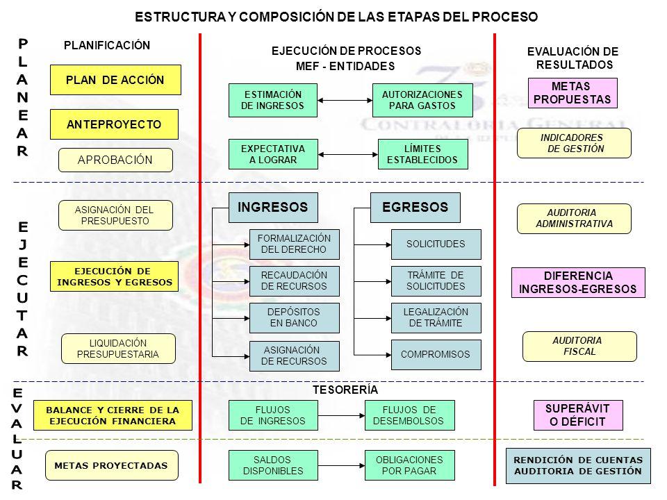 ESTRUCTURA Y COMPOSICIÓN DE LAS ETAPAS DEL PROCESO