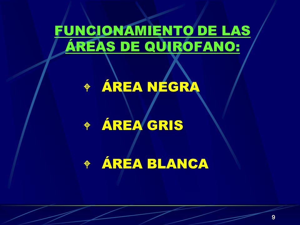 FUNCIONAMIENTO DE LAS ÁREAS DE QUIROFANO: