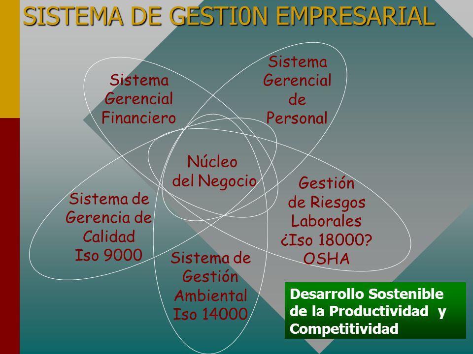 SISTEMA DE GESTI0N EMPRESARIAL