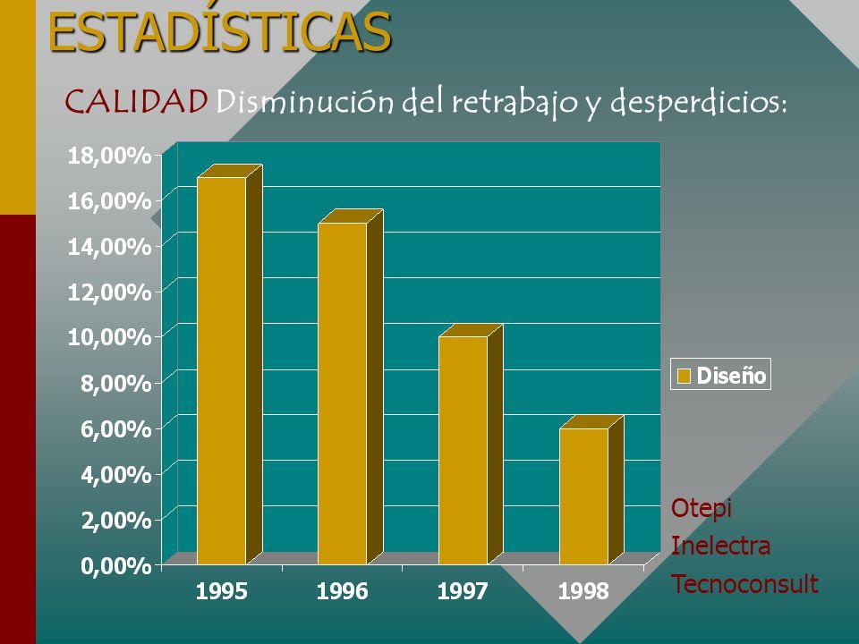 ESTADÍSTICAS CALIDAD Disminución del retrabajo y desperdicios: Otepi