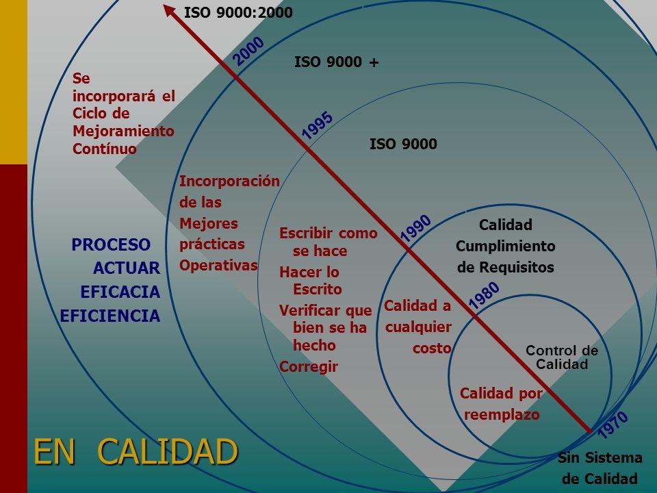 EN CALIDAD 2000 1995 1990 PROCESO ACTUAR EFICACIA EFICIENCIA 1980 1970