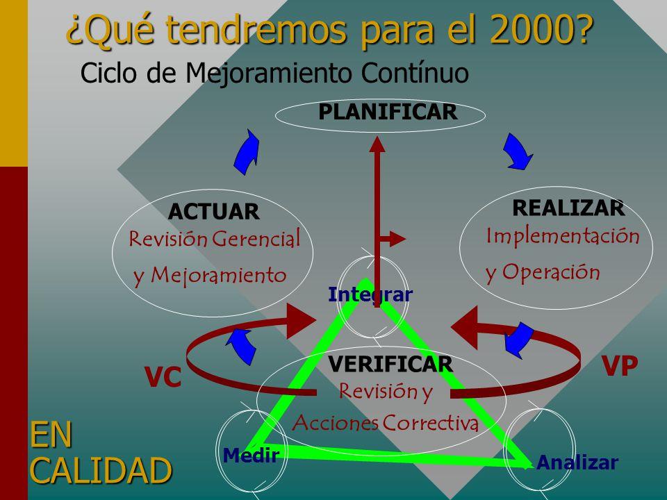 ¿Qué tendremos para el 2000 EN CALIDAD Ciclo de Mejoramiento Contínuo