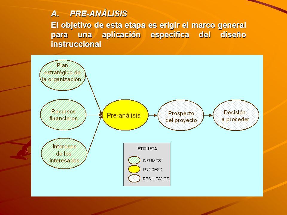 A. PRE-ANÁLISIS El objetivo de esta etapa es erigir el marco general para una aplicación específica del diseño instruccional.