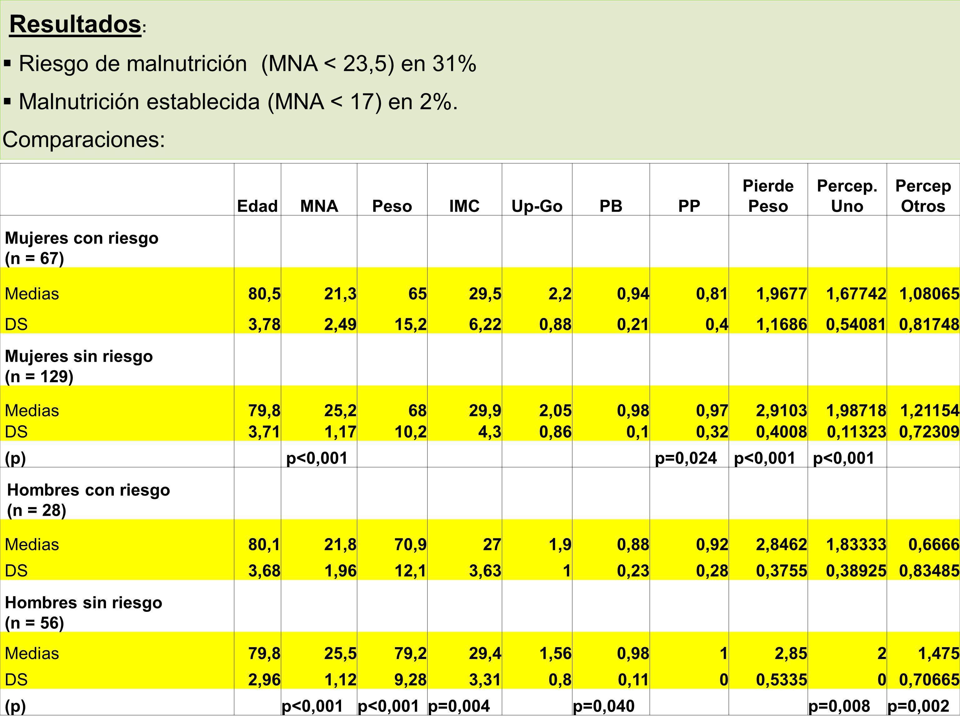 Resultados: Riesgo de malnutrición (MNA < 23,5) en 31%