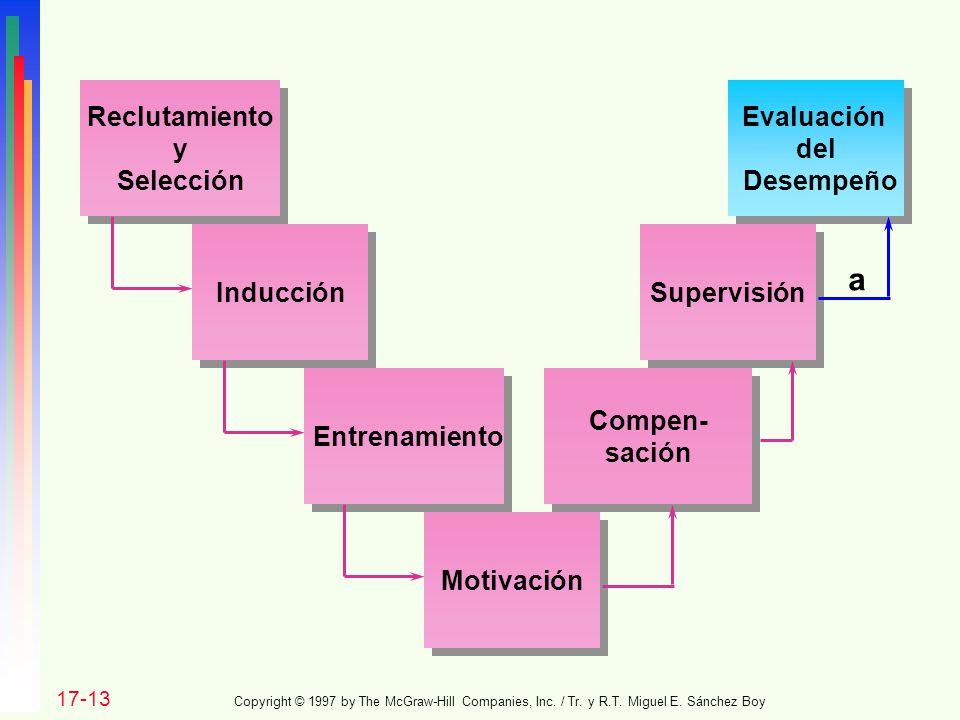 a Reclutamiento y Selección Evaluación del Desempeño Inducción