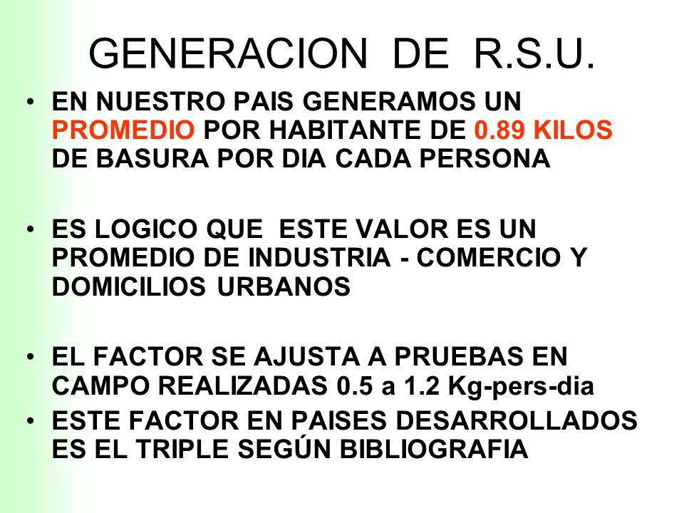 GENERACION DE R.S.U. EN NUESTRO PAIS GENERAMOS UN PROMEDIO POR HABITANTE DE 0.89 KILOS DE BASURA POR DIA CADA PERSONA.