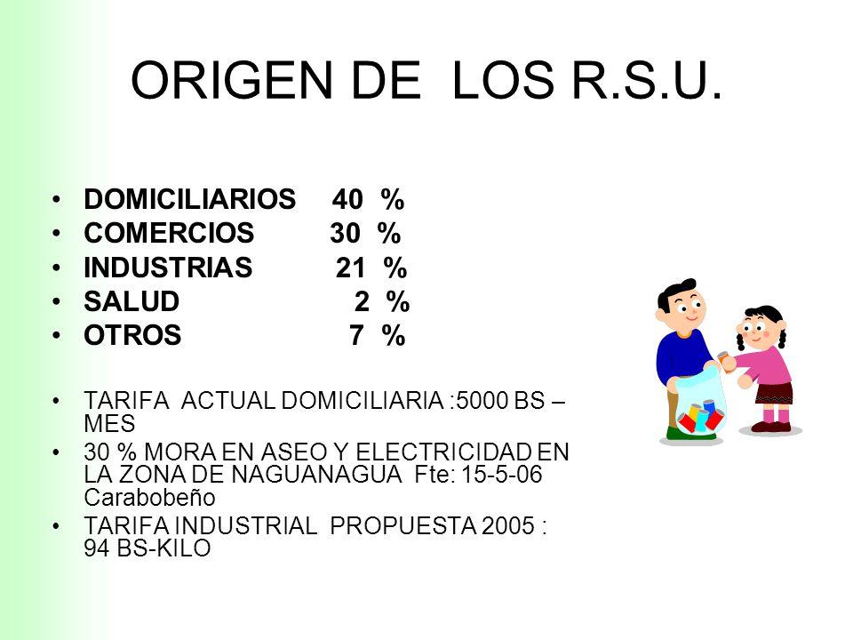 ORIGEN DE LOS R.S.U. DOMICILIARIOS 40 % COMERCIOS 30 % INDUSTRIAS 21 %