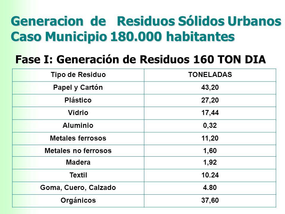 Generacion de Residuos Sólidos Urbanos Caso Municipio 180