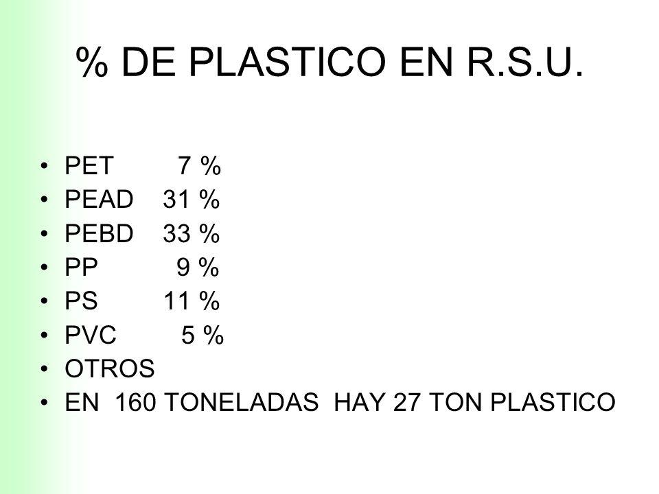 % DE PLASTICO EN R.S.U. PET 7 % PEAD 31 % PEBD 33 % PP 9 % PS 11 %