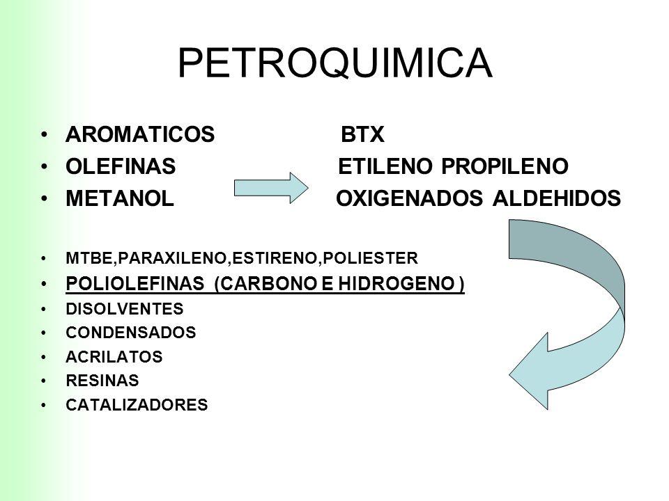 PETROQUIMICA AROMATICOS BTX OLEFINAS ETILENO PROPILENO