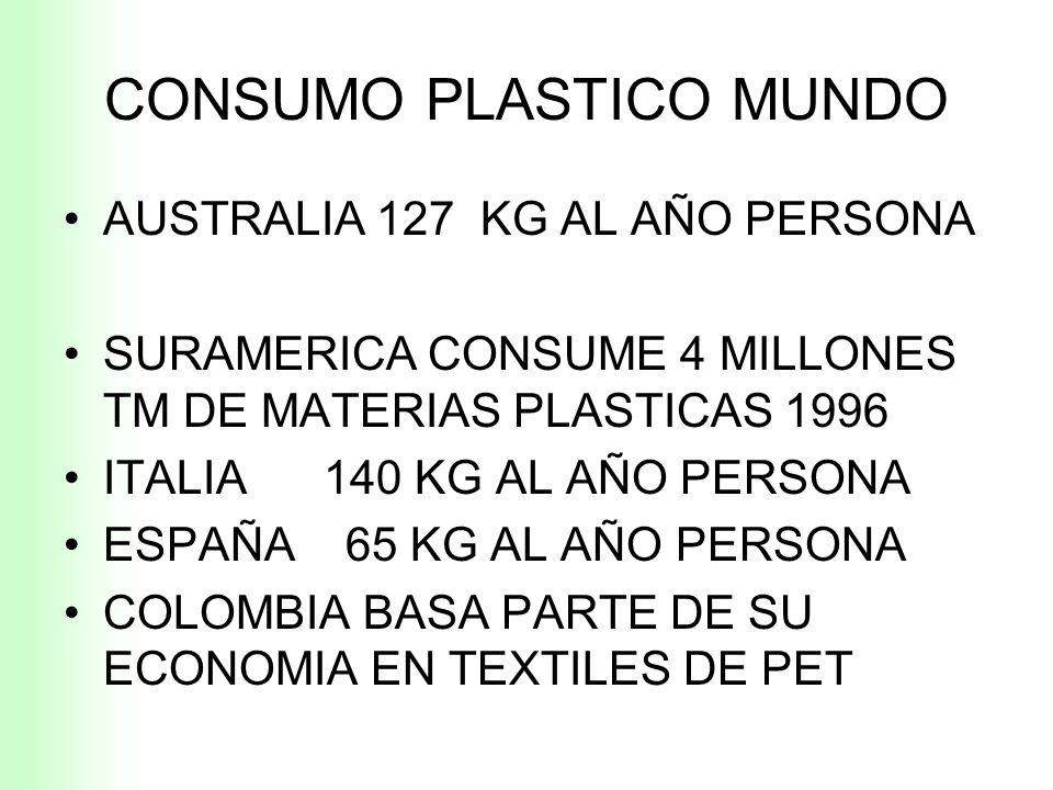 CONSUMO PLASTICO MUNDO