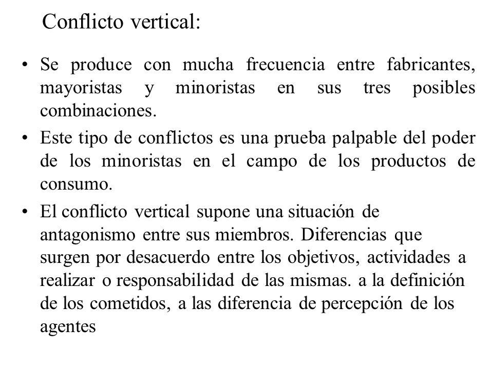 Conflicto vertical: Se produce con mucha frecuencia entre fabricantes, mayoristas y minoristas en sus tres posibles combinaciones.
