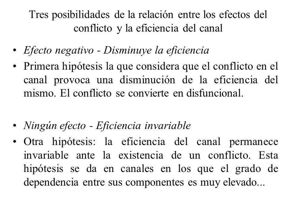 Tres posibilidades de la relación entre los efectos del conflicto y la eficiencia del canal