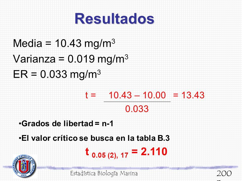 Resultados Media = 10.43 mg/m3 Varianza = 0.019 mg/m3 ER = 0.033 mg/m3