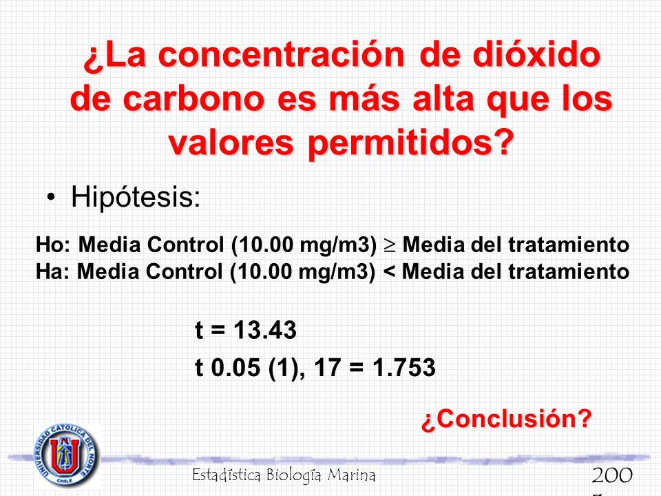 ¿La concentración de dióxido de carbono es más alta que los valores permitidos
