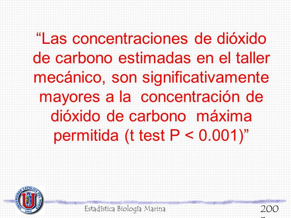 Las concentraciones de dióxido de carbono estimadas en el taller mecánico, son significativamente mayores a la concentración de dióxido de carbono máxima permitida (t test P < 0.001)