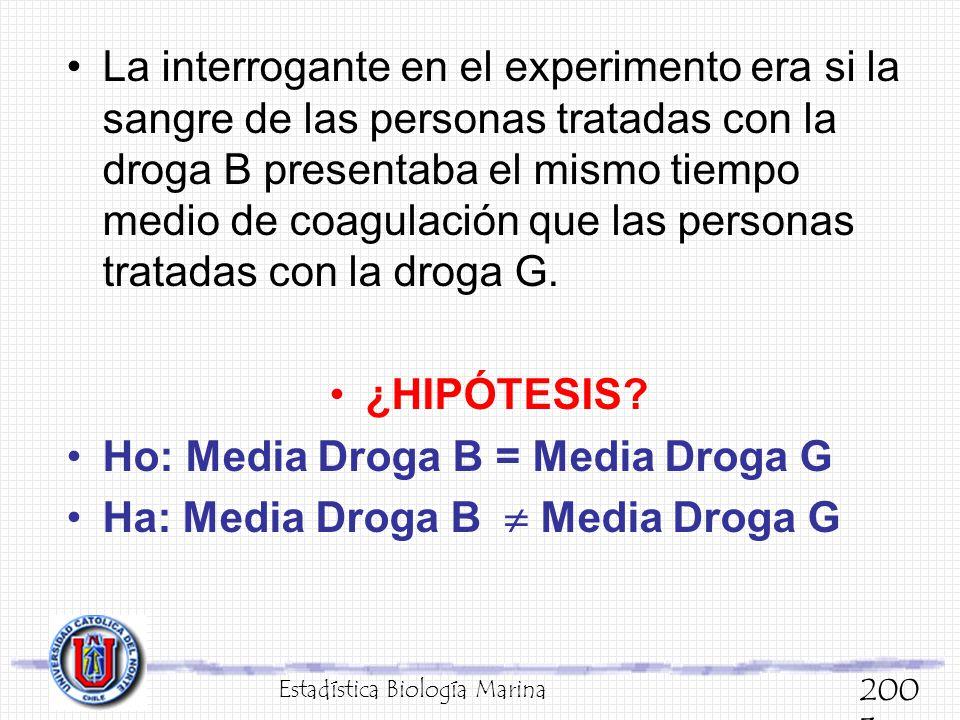 Ho: Media Droga B = Media Droga G Ha: Media Droga B  Media Droga G