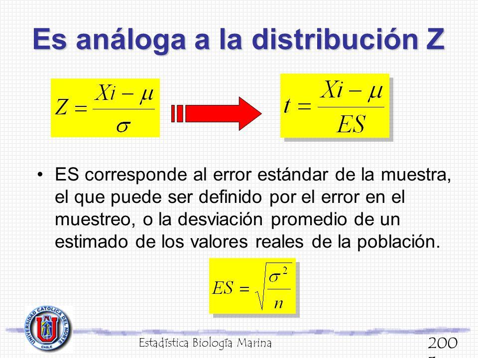 Es análoga a la distribución Z