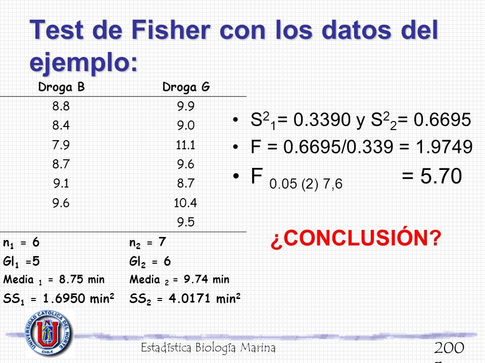 Test de Fisher con los datos del ejemplo: