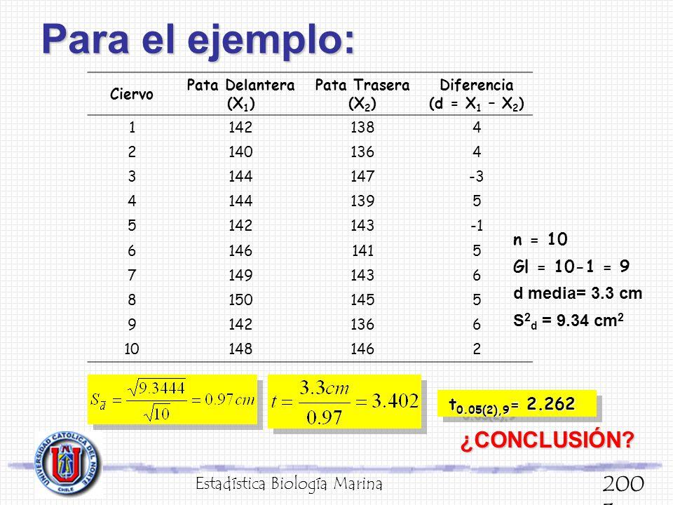 Para el ejemplo: ¿CONCLUSIÓN 2003 n = 10 Gl = 10-1 = 9