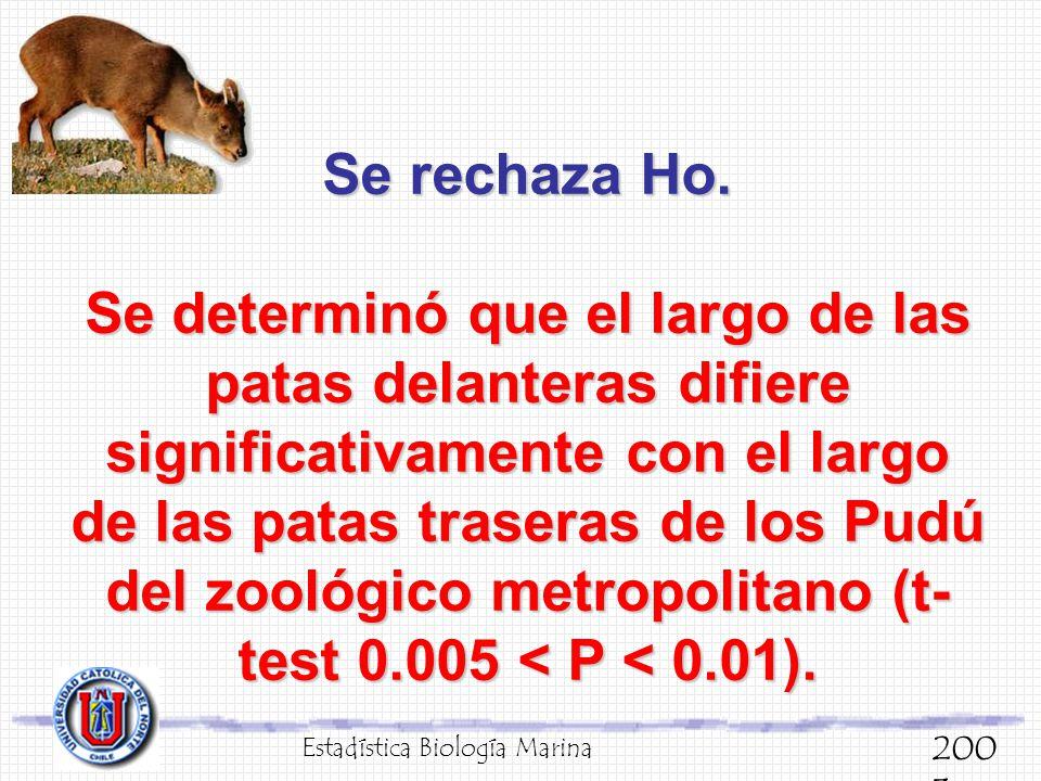Se rechaza Ho. Se determinó que el largo de las patas delanteras difiere significativamente con el largo de las patas traseras de los Pudú del zoológico metropolitano (t-test 0.005 < P < 0.01).