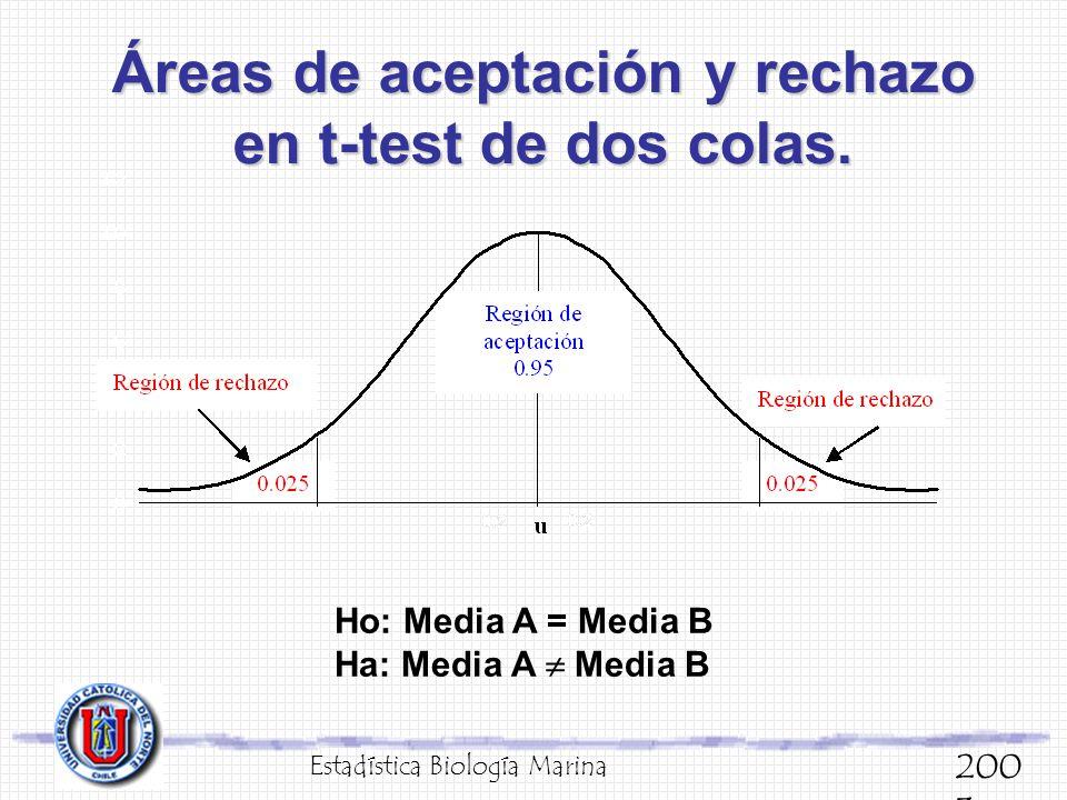Áreas de aceptación y rechazo en t-test de dos colas.