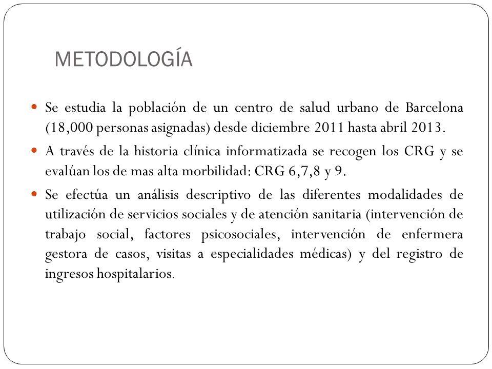 METODOLOGÍA Se estudia la población de un centro de salud urbano de Barcelona (18,000 personas asignadas) desde diciembre 2011 hasta abril 2013.
