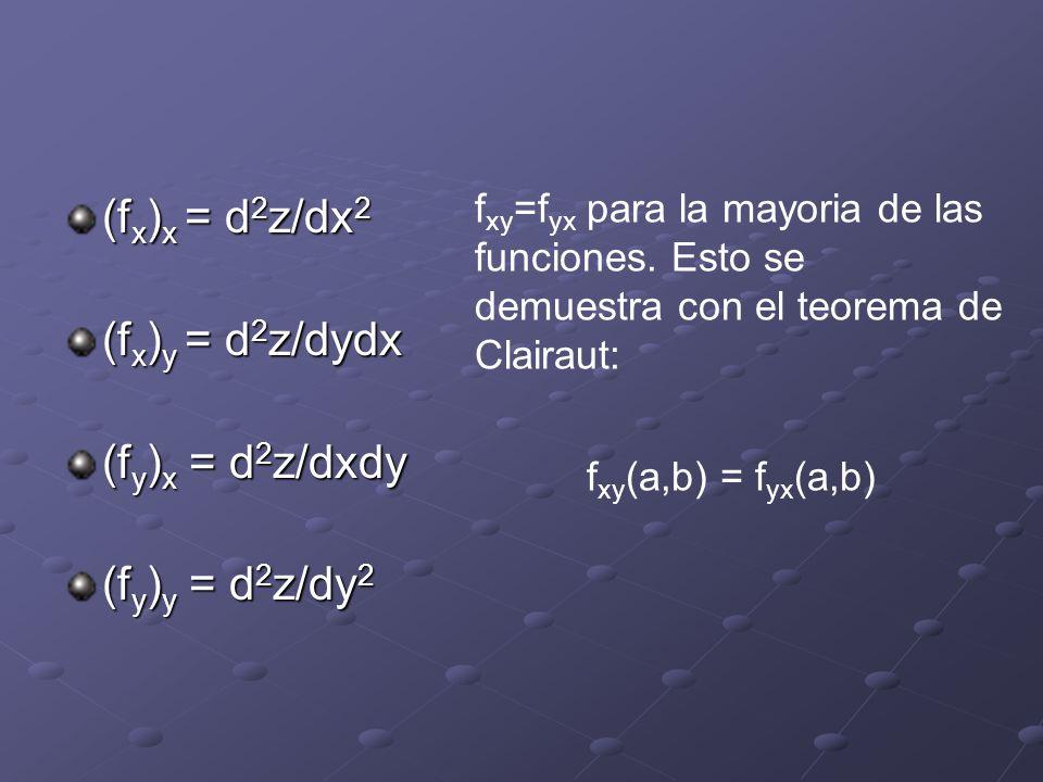 (fx)x = d2z/dx2 (fx)y = d2z/dydx (fy)x = d2z/dxdy (fy)y = d2z/dy2