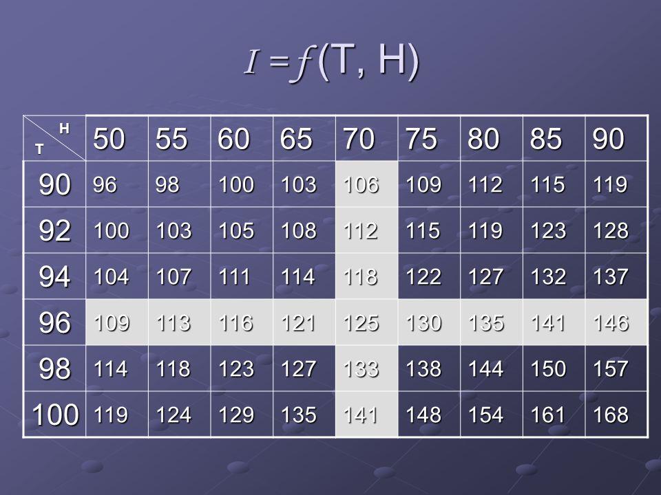 I = f (T, H) H. T. 50. 55. 60. 65. 70. 75. 80. 85. 90. 96. 98. 100. 103. 106. 109. 112.