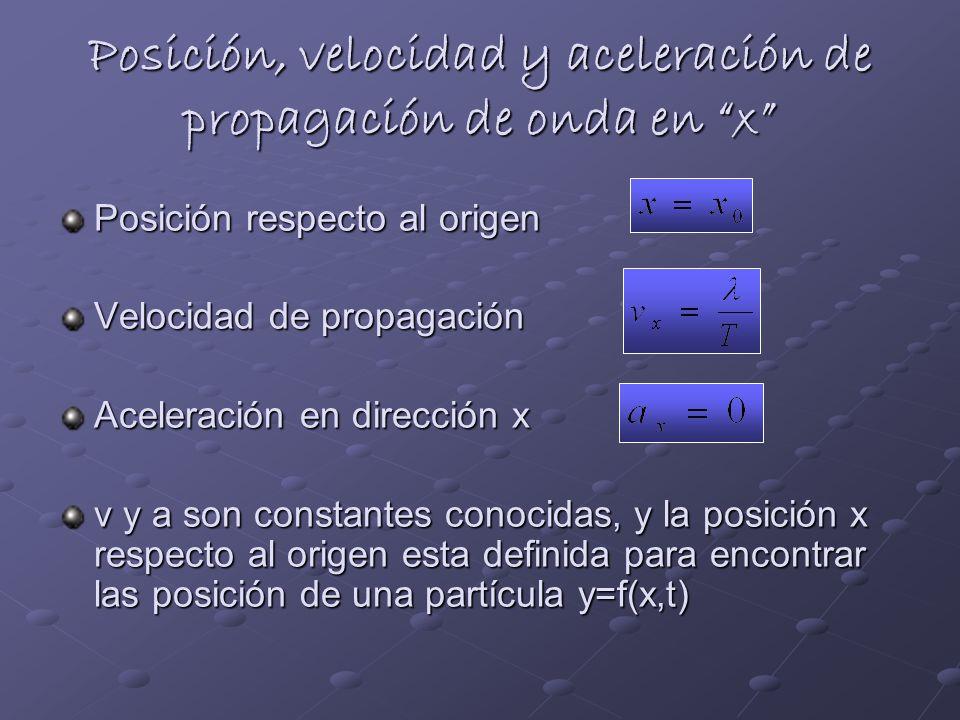 Posición, velocidad y aceleración de propagación de onda en x