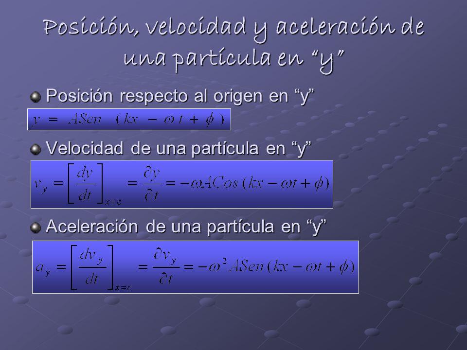 Posición, velocidad y aceleración de una partícula en y