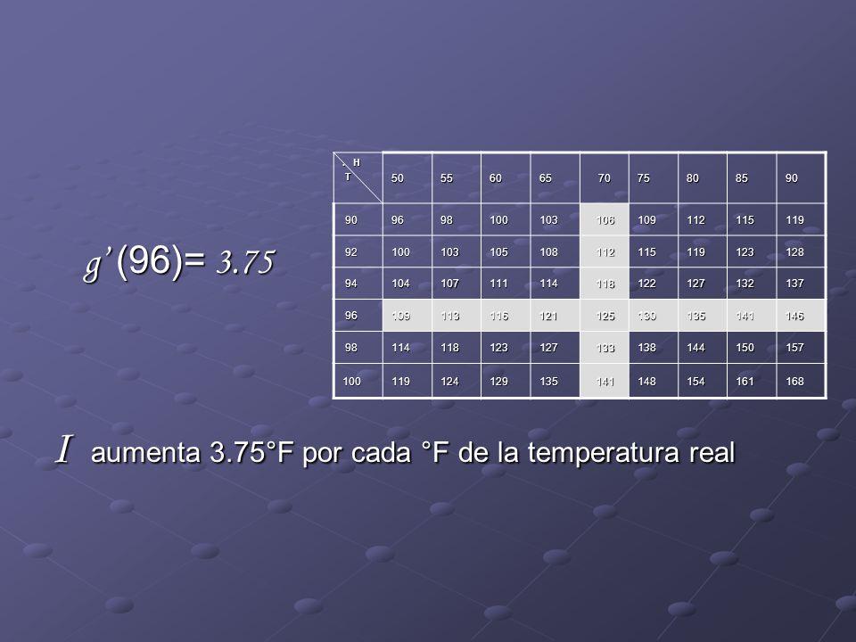 I aumenta 3.75°F por cada °F de la temperatura real