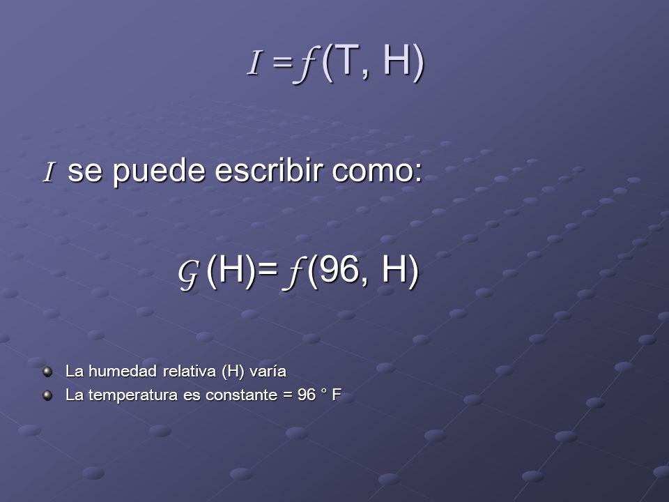 I = f (T, H) I se puede escribir como: G (H)= f (96, H)