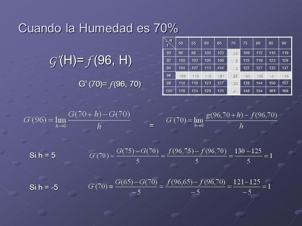 Cuando la Humedad es 70% G'(H)= f (96, H) G' (70)= f (96, 70) =