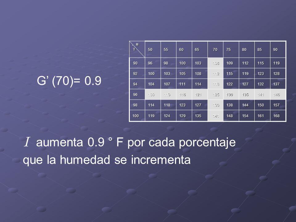I aumenta 0.9 ° F por cada porcentaje que la humedad se incrementa