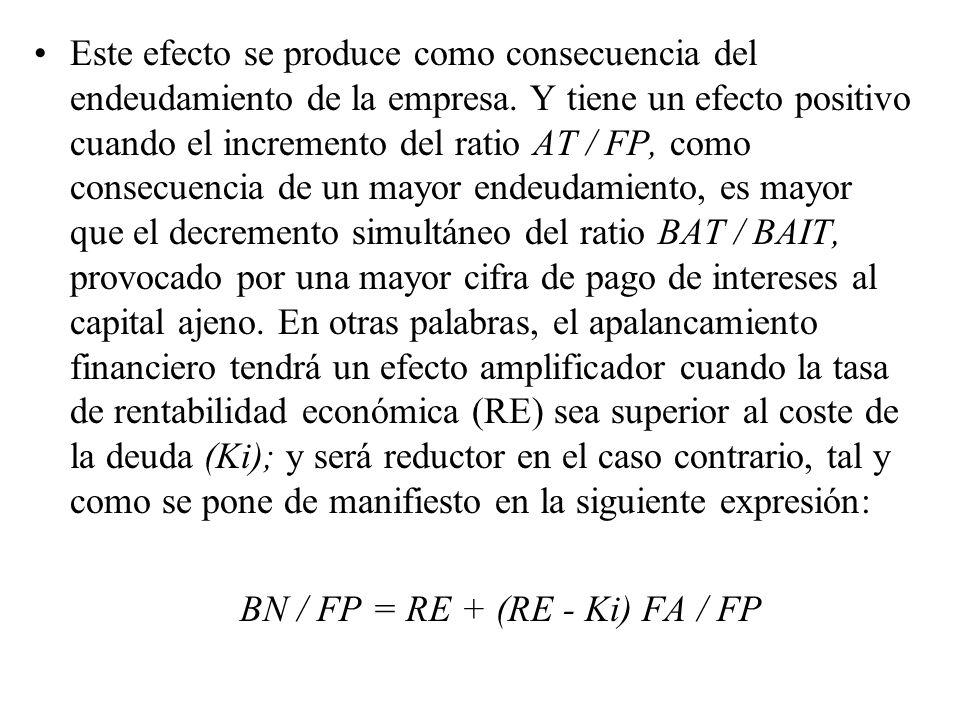 BN / FP = RE + (RE - Ki) FA / FP