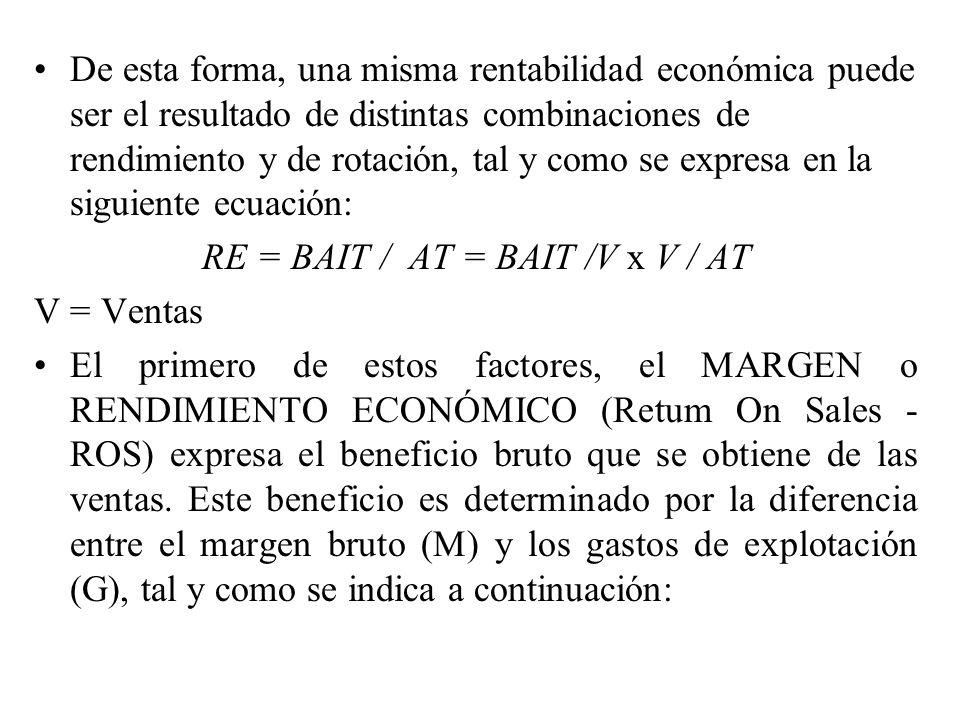 RE = BAIT / AT = BAIT /V x V / AT