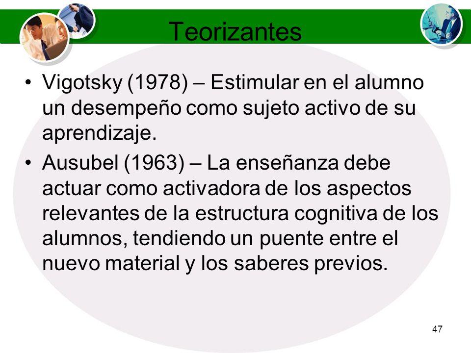 Teorizantes Vigotsky (1978) – Estimular en el alumno un desempeño como sujeto activo de su aprendizaje.