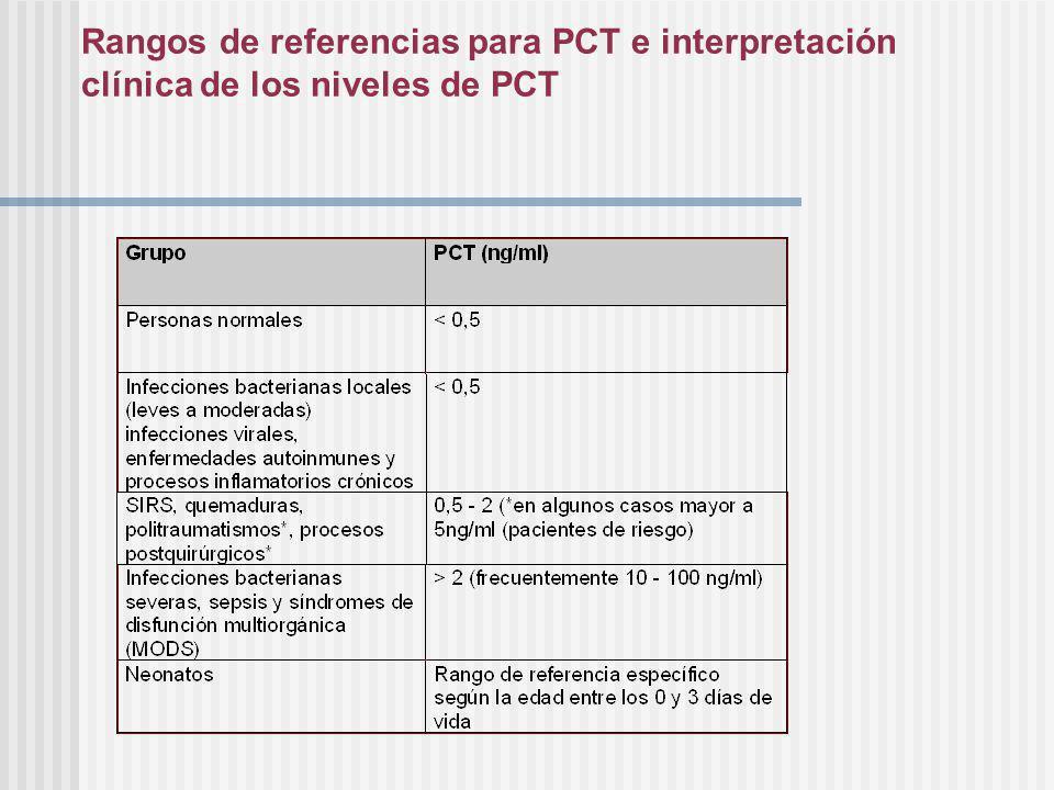 Rangos de referencias para PCT e interpretación clínica de los niveles de PCT