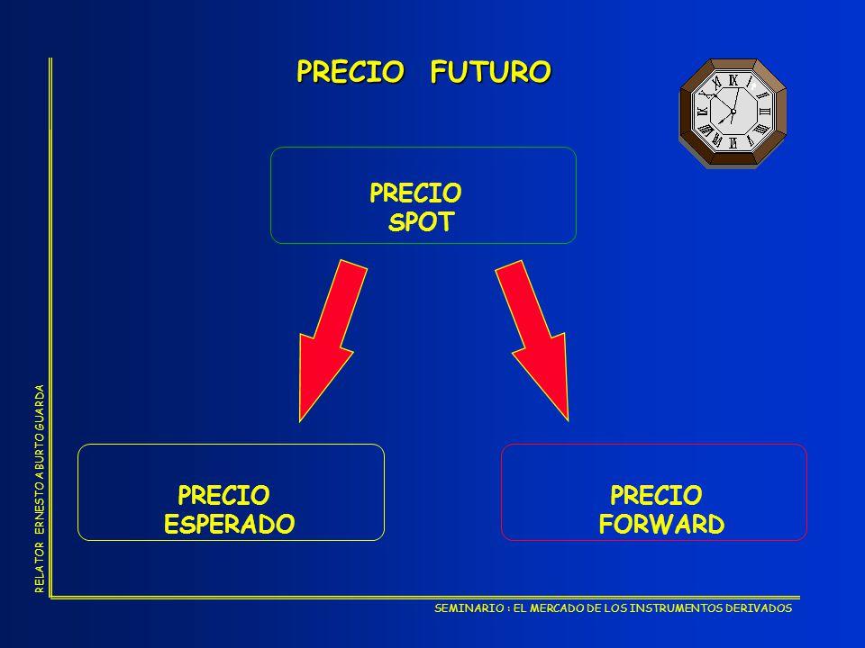 PRECIO FUTURO PRECIO SPOT PRECIO ESPERADO PRECIO FORWARD