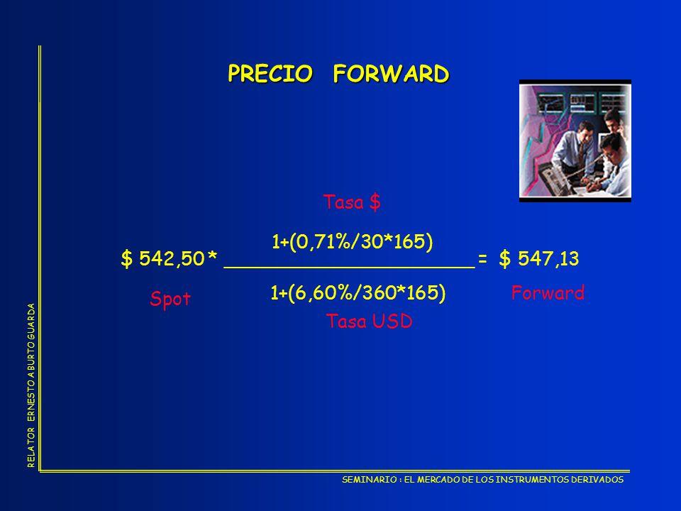 PRECIO FORWARD Tasa $ 1+(0,71%/30*165)