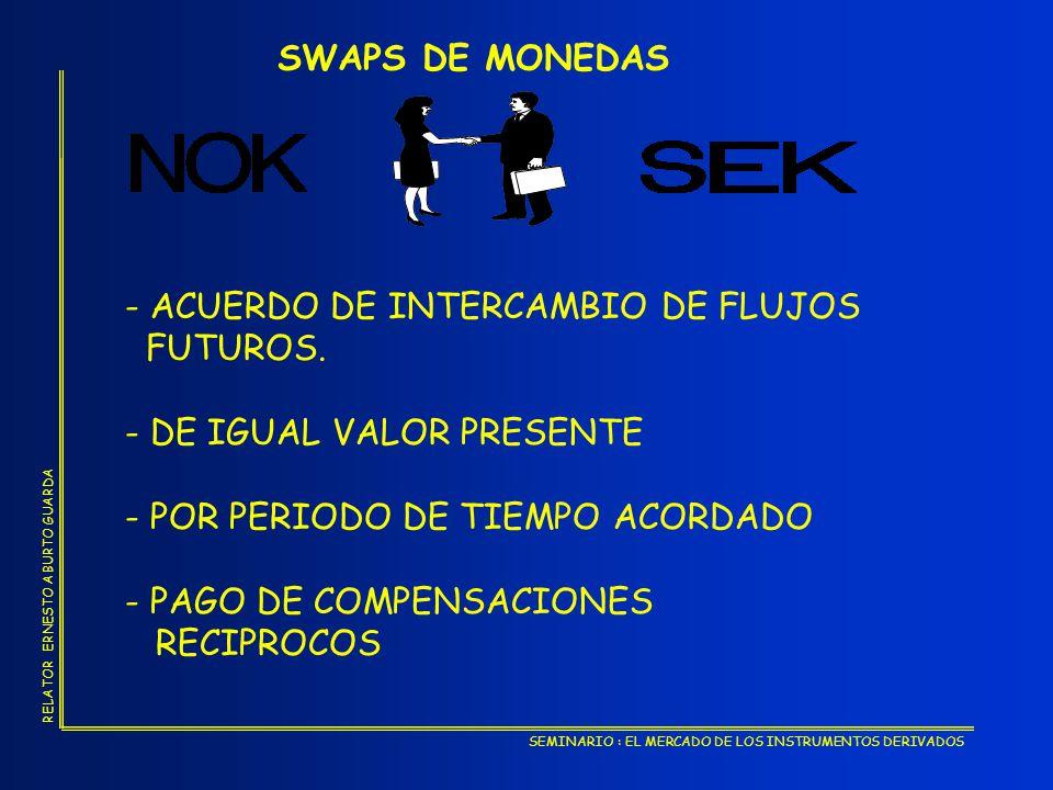SWAPS DE MONEDAS - ACUERDO DE INTERCAMBIO DE FLUJOS. FUTUROS. - DE IGUAL VALOR PRESENTE. - POR PERIODO DE TIEMPO ACORDADO.