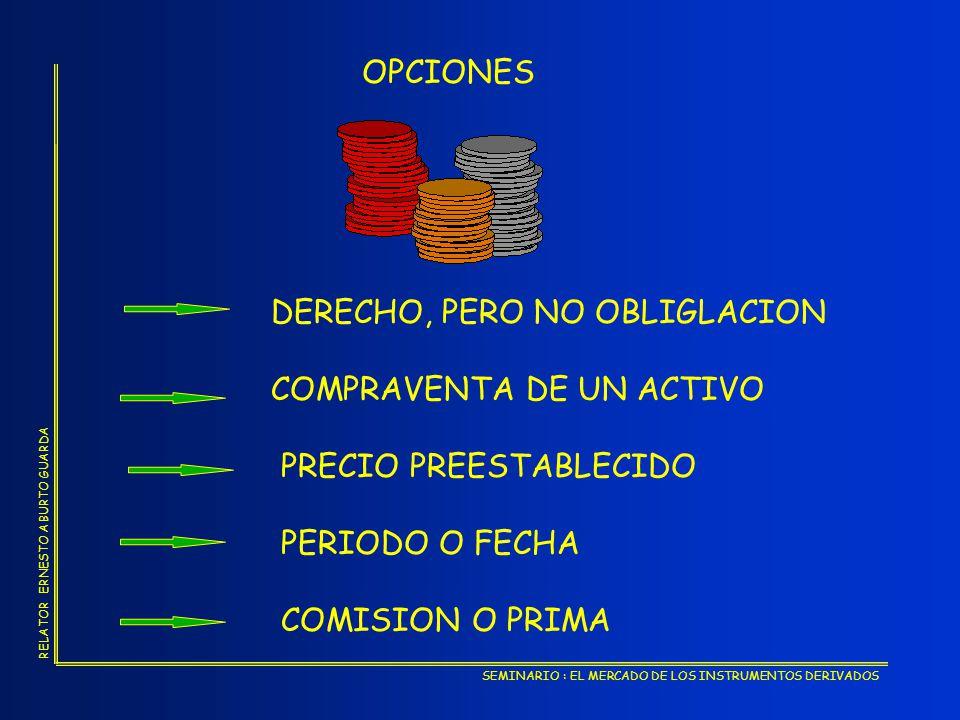 OPCIONES DERECHO, PERO NO OBLIGLACION. COMPRAVENTA DE UN ACTIVO. PRECIO PREESTABLECIDO. PERIODO O FECHA.