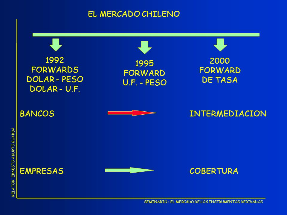 EL MERCADO CHILENO 1992. FORWARDS. DOLAR - PESO. DOLAR - U.F. 2000. FORWARD. DE TASA. 1995. FORWARD.