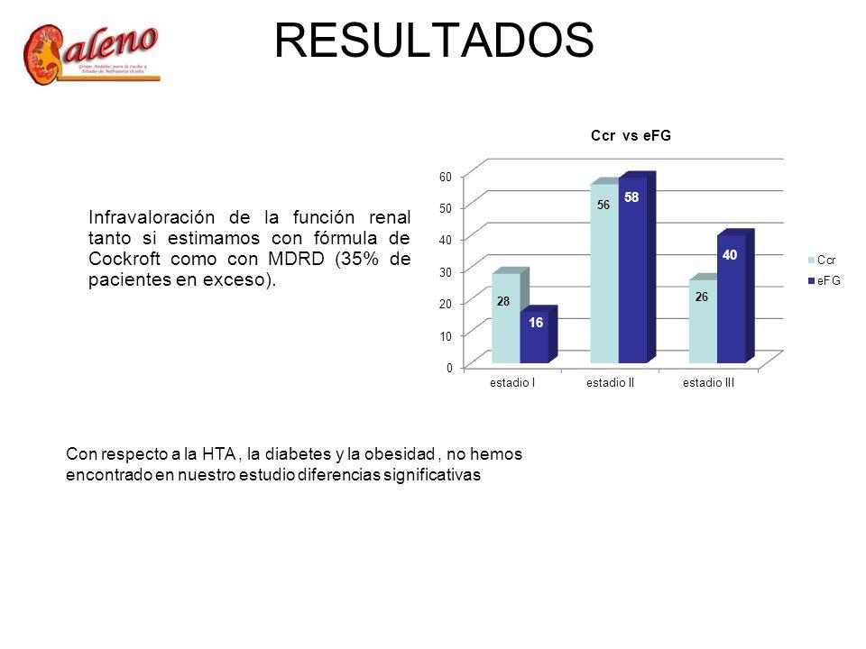 RESULTADOS Ccr vs eFG. Infravaloración de la función renal tanto si estimamos con fórmula de Cockroft como con MDRD (35% de pacientes en exceso).