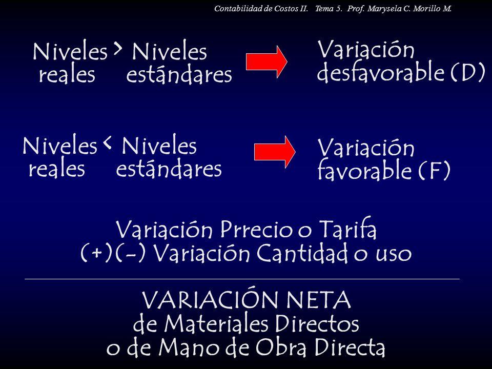 Variación desfavorable (D)
