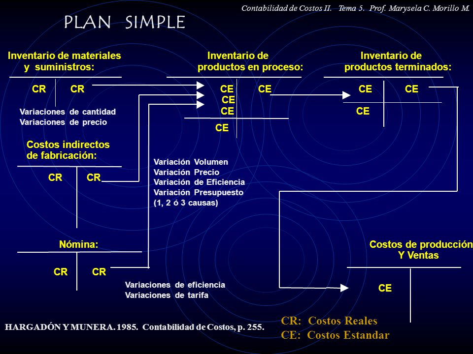 PLAN SIMPLE CR: Costos Reales CE: Costos Estandar